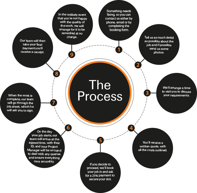 The Process & FAQS
